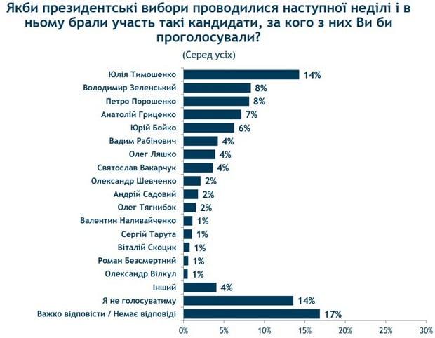 Выборы президента-2019. Порошенко сойдется в схватке с Зеленским - опрос
