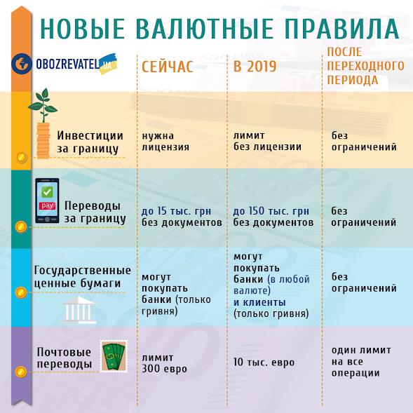 Что меняют новые валютные правила в Украине / Обозреватель