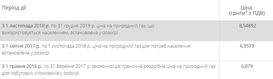 """""""Киевгаз"""" обнародовал ноябрьские тарифы на газ для населения"""