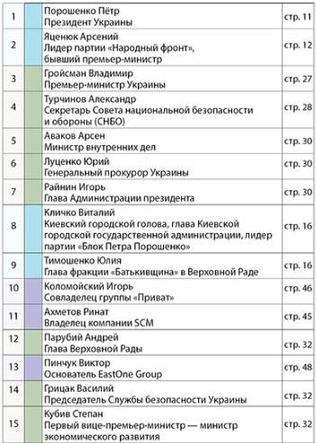В 2017-м в топ-100 самых влиятельных украинцев по версии