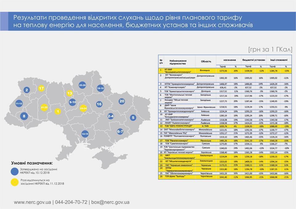 В Украине официально выросли тарифы на отопление и горячую воду