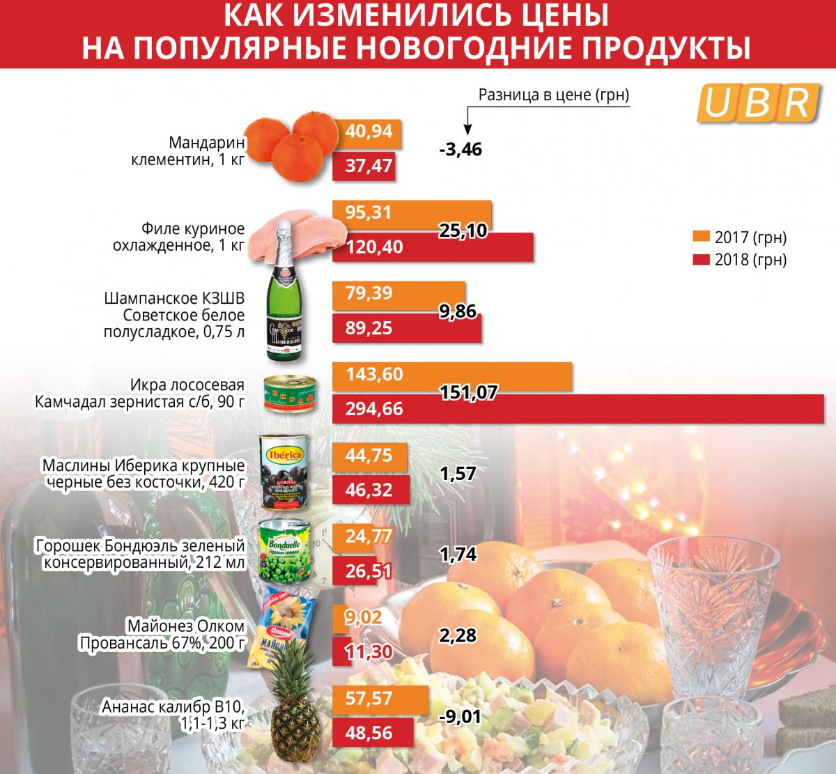 Во сколько обойдется новогодний стол-2019 / UBR