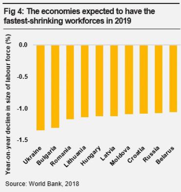 Украина оказалась страной с самой быстрой потерей трудовых ресурсов – рейтинг