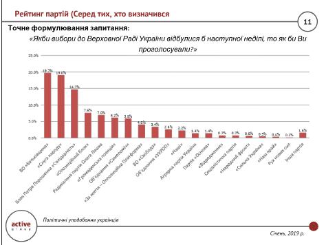 Соцопросы показали серьезные изменения в рейтингах на выборах-2019