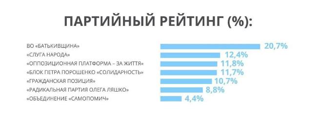 Социологи назвали лидеров президентских и парламентских выборов в Украине-2019