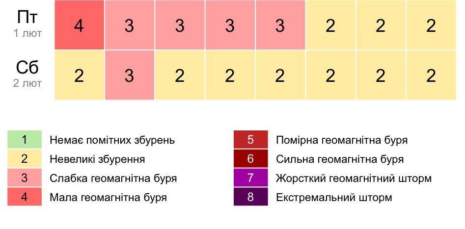 / gismeteo.ua