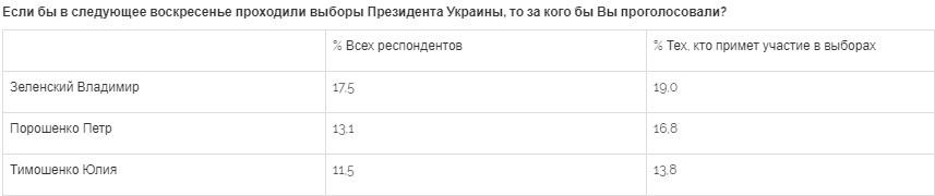 Зеленский стал абсолютным лидером предвыборной кампании - соцопрос