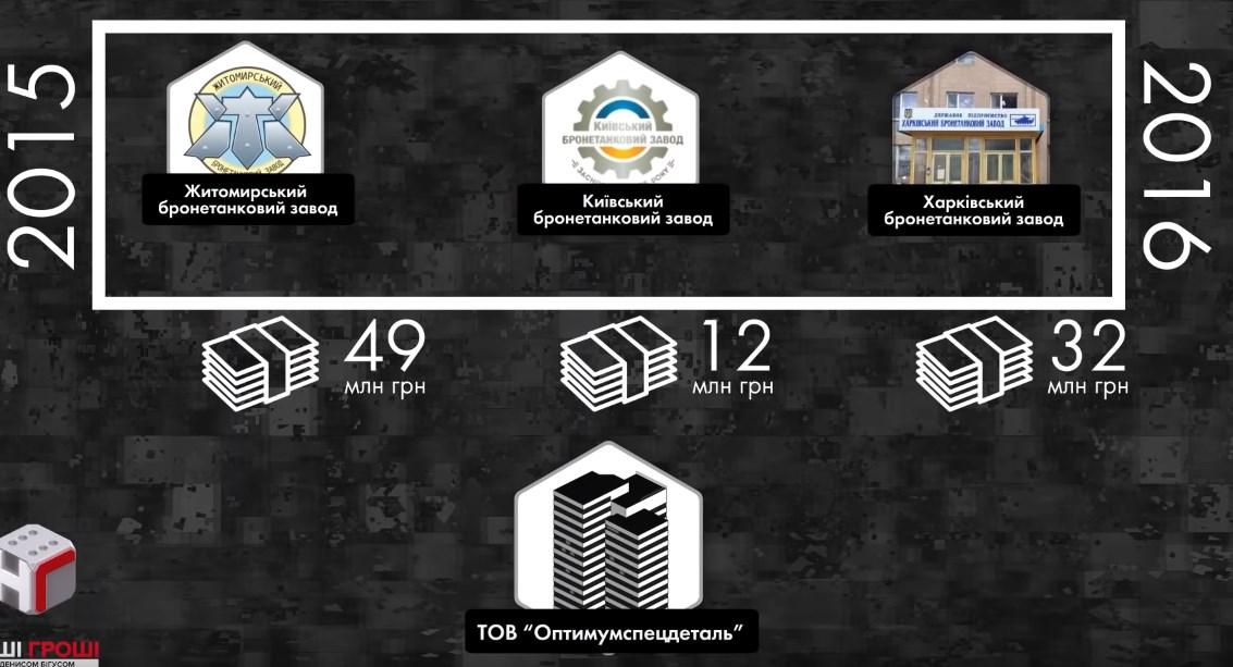 Клиенты ООО Оптимумспецдеталь / кадр из видео