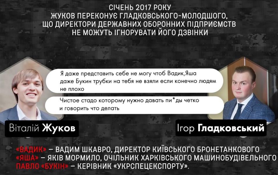 Переписка Жукова и Гладковского-младшего
