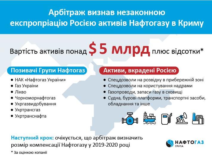 Гаагский суд признал, что Россия незаконно экспроприировала активы Нафтогаза в Крыму
