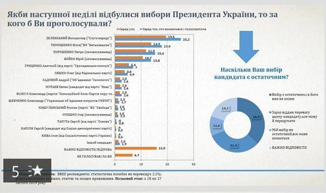 Тимошенко и Зеленский впереди, Порошенко не выходит во второй тур - соцопрос