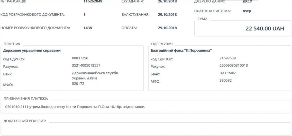 Петр Порошенко перечисляет зарплату своему же благотворительному фонду
