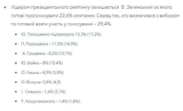 Владимир Зеленский лидирует в новом президентском рейтинге