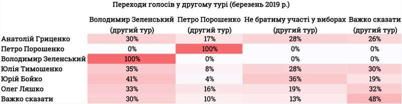 Зеленский против Порошенко во втором туре: социологи предсказали результат
