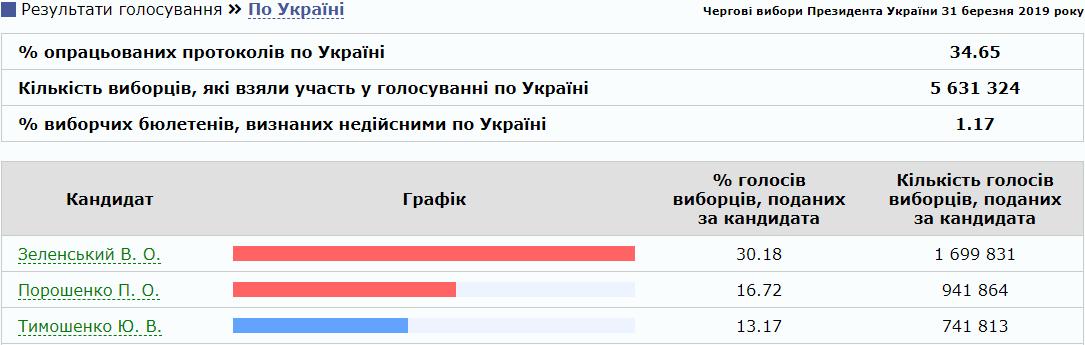 В ЦИК обработали свыше 34% голосов, лидируют Владимир Зеленский и Петр Порошенко