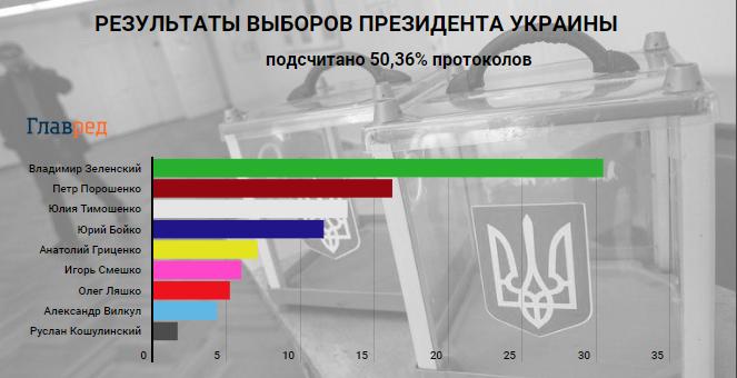 Результаты голосования на выборах 2019 в Украине: ЦИК подсчитал более 50% протоколов