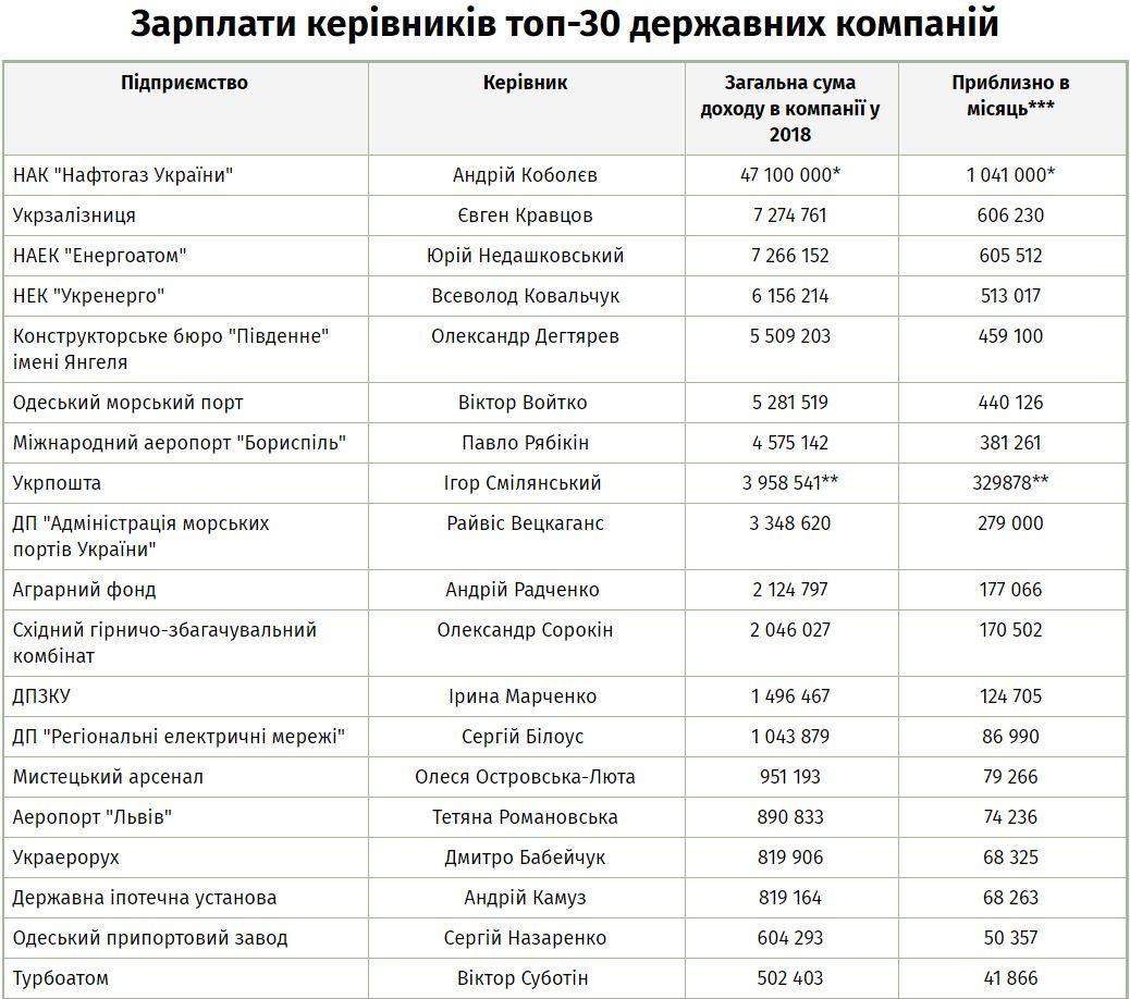 Таблица зарплат