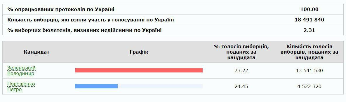 ЦИК обработал 100% протоколов: Зеленский стал бесспорным триумфатором выборов президента