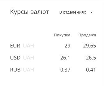 Курс доллара тянется вверх: эксперты дали валютный прогноз для Украины