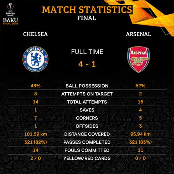 Статистика финала Лиги Европы