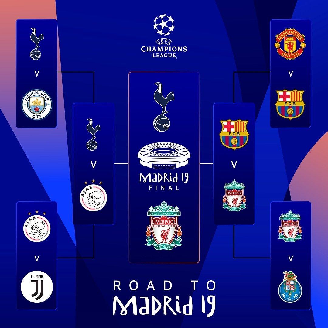 Лига чемпионов: путь команд к финалу