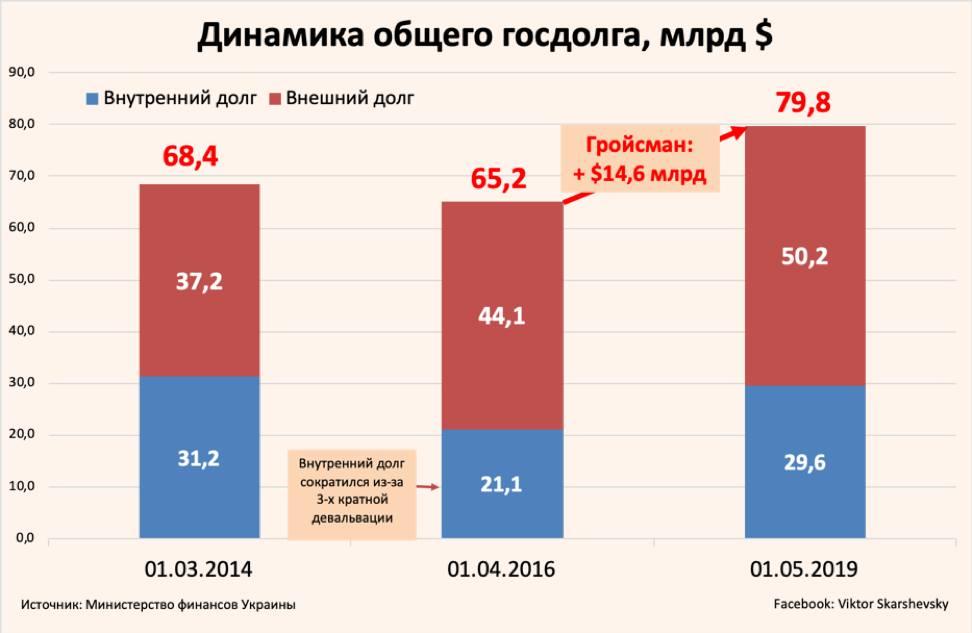 Динамика украинского внутреннего и внешнего госдолга в долларах / Виктор Скаршевский