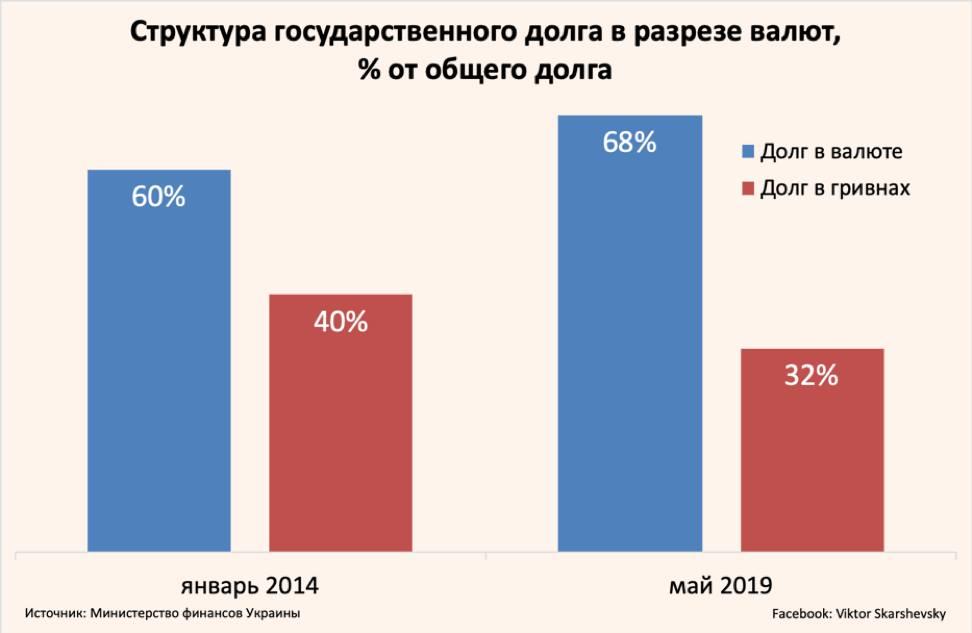 Структура украинского госдолга