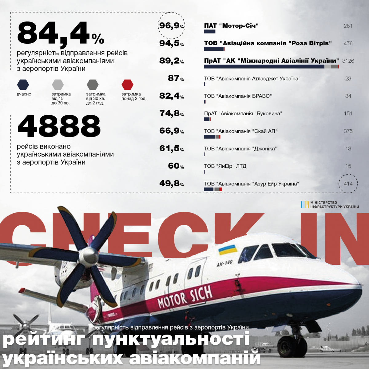 Авиарейсы в мае 2019: инфографика Мининфраструктуры