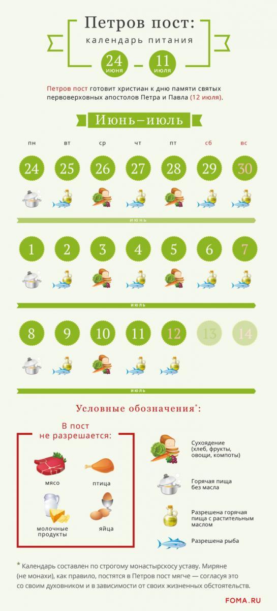 Петров пост 2019 - питание по дням