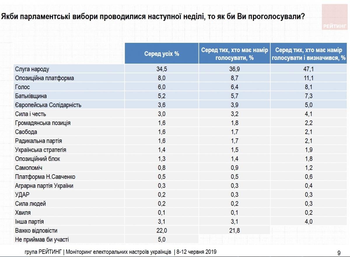 Конкуренты Зеленского активизировались: в рейтинге партий на выборах в Раду произошли изменения