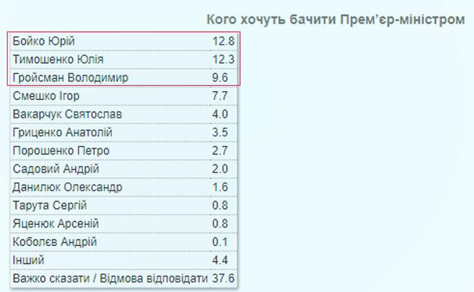 Премьер-министр Украины – опрос КМИС выявил фаворитов