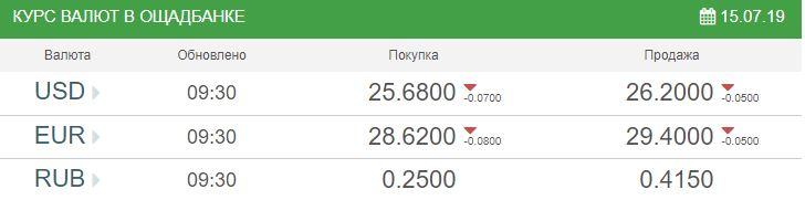 Курс валют на 15 июля: гривна отбила позиции перед долларом и евро