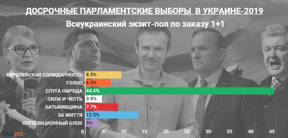 Экзит-пол: опубликованы первые результаты голосования парламентских выборов-2019