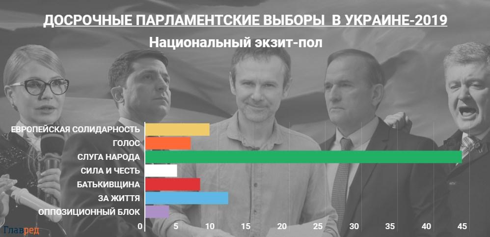 Выборы в Верховную Раду 2019: главные события, онлайн трансляция (обновляется)