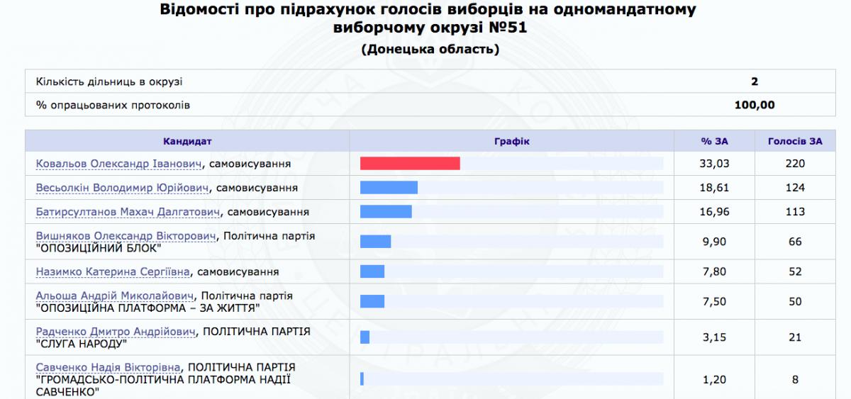 Провалилась с треском: Савченко на выборах поддержали лишь 8 украинцев