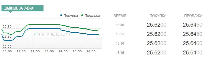 / Скриншот с finance.ua