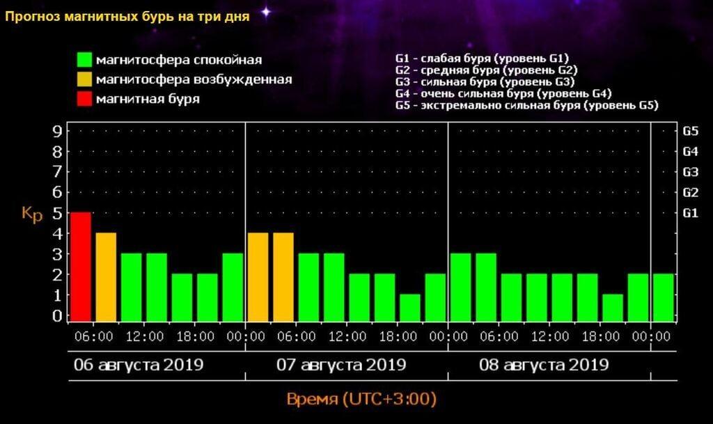Украину внезапно накрыла мощнейшая магнитная буря