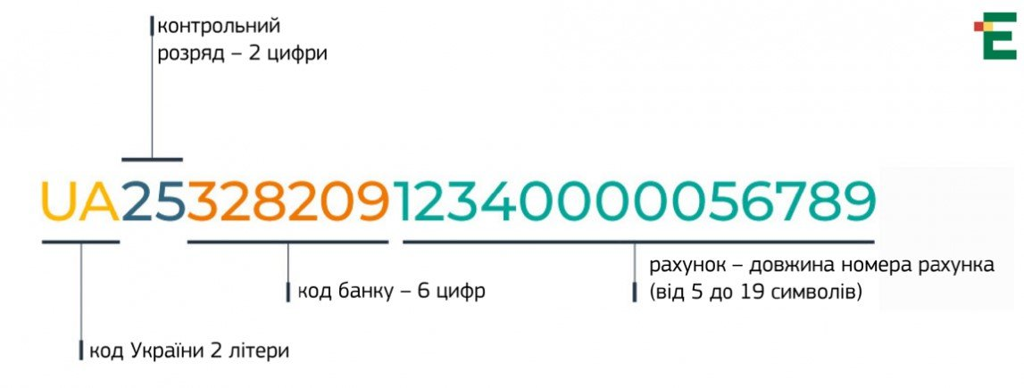 Украина переходит на стандарт IBAN / скриншот Эспрессо