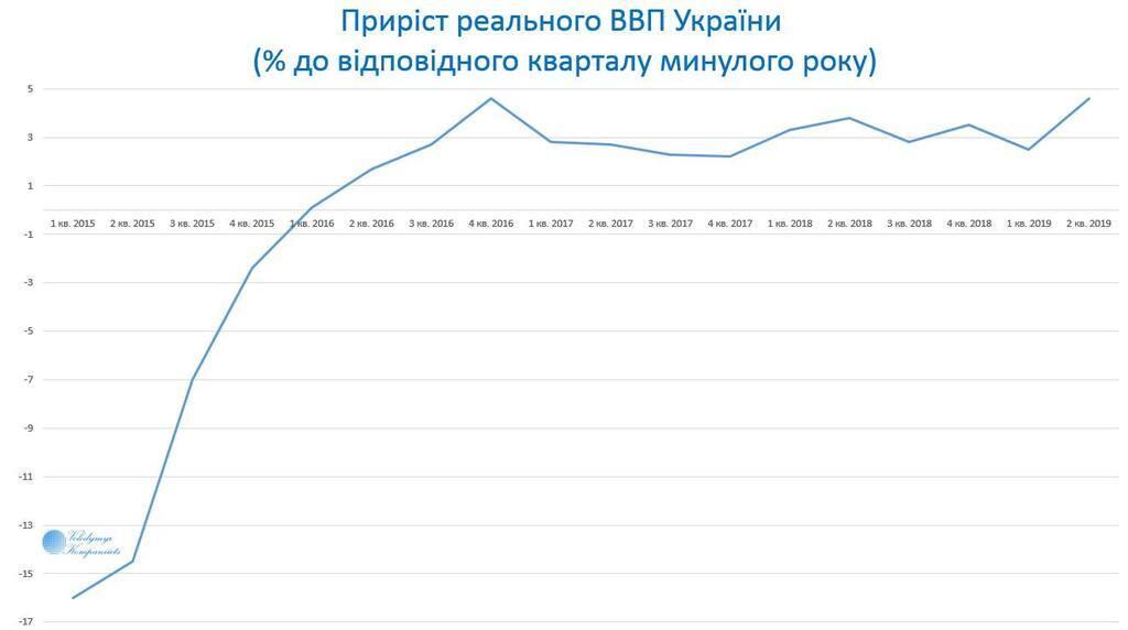 В Украине ВВП растет рекордными темпами