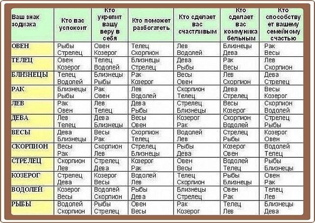 С кем лучше иметь детей: таблица знаков Зодиака