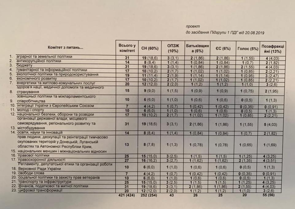 Стало известно, сколько комитетов в Раде хотят в партии Зеленского