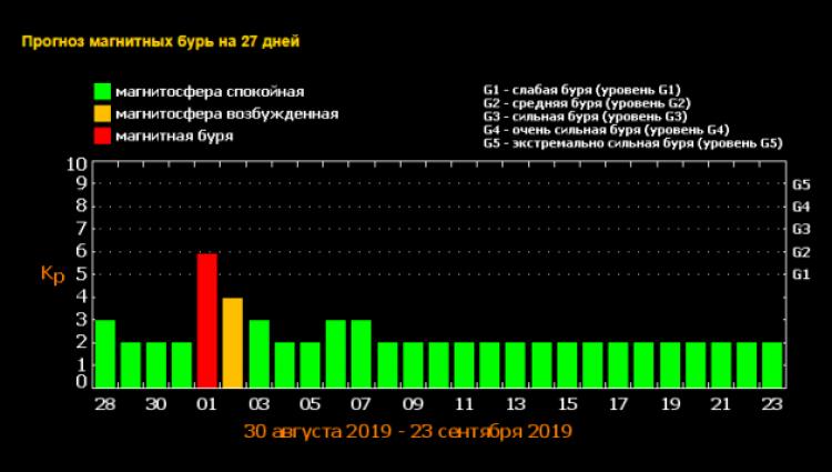 Магнитные бури в сентябре 2019: расписание по дням