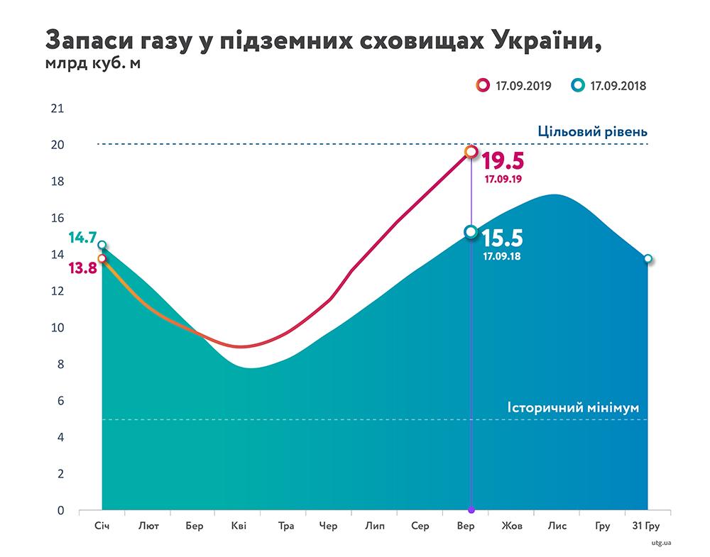 / naftogaz.com