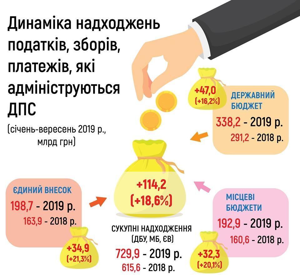 Верланов: За 9 месяцев налоговые поступления увеличились на 18,6% в сравнении с аналогичным периодом 2018 года