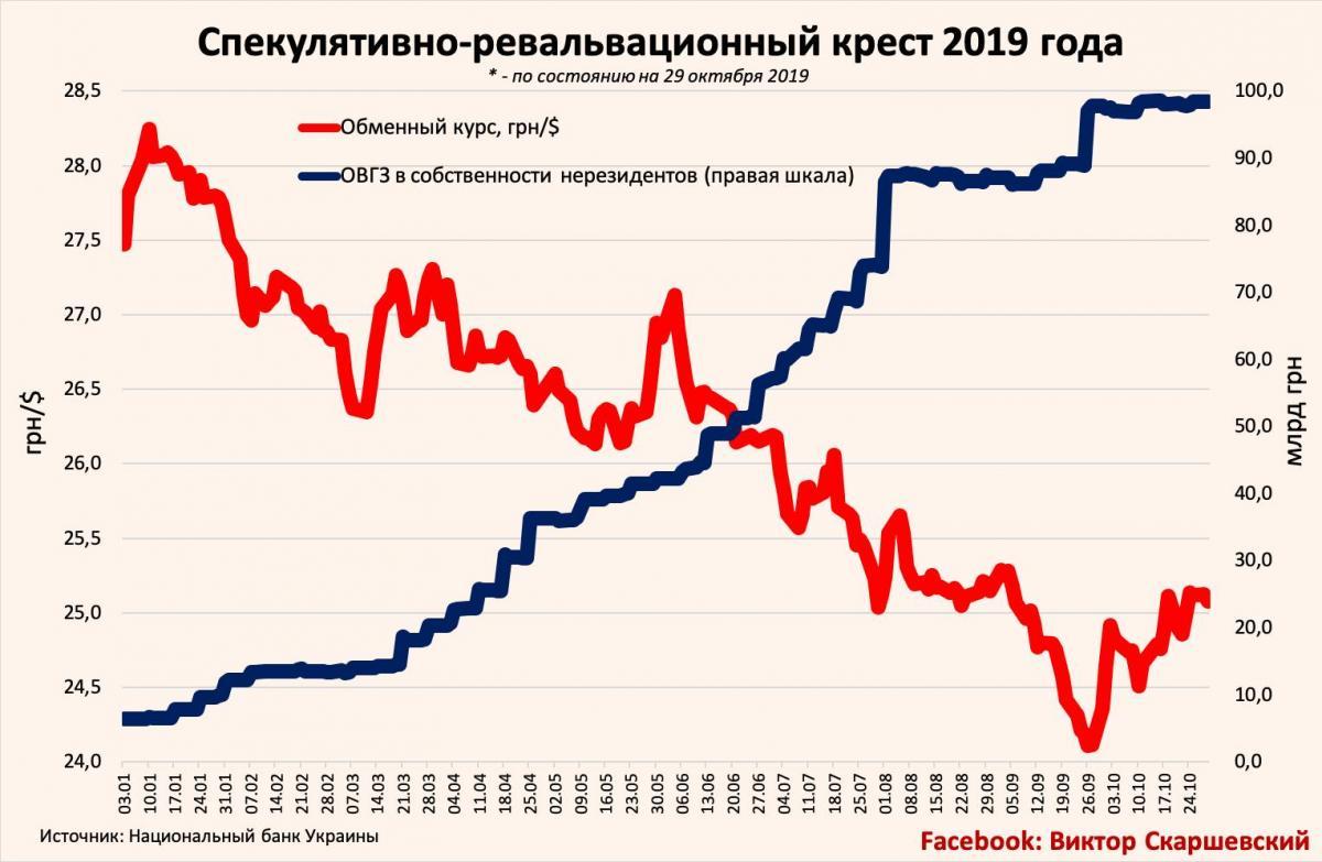 Как Минфин загоняет в гроб украинскую экономику