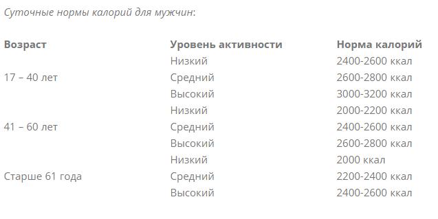 / Скриншот с fitseven.ru