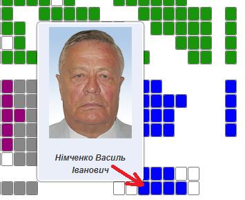 Новый скандал в Раде: поборник чистоты голосования попался на кнопкодавстве