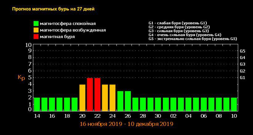 Прогноз магнитных бурь на ноябрь 2019
