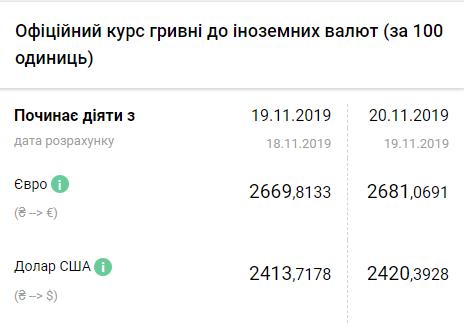 Курс валют: украинская гривна резко начала терять свои позиции