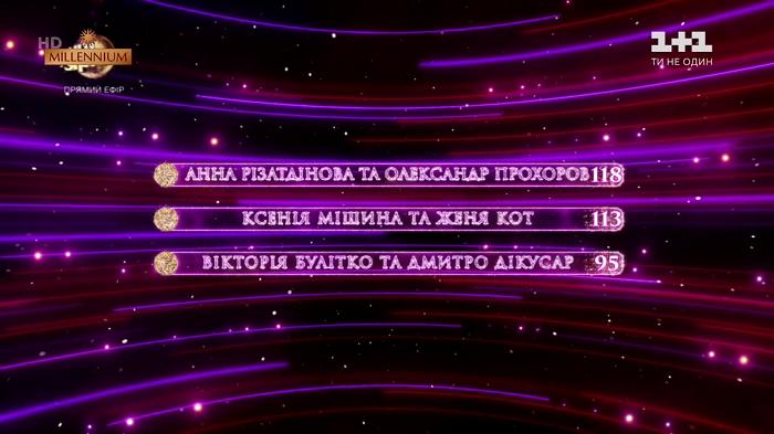 Танці з зірками 2019 финал: результаты